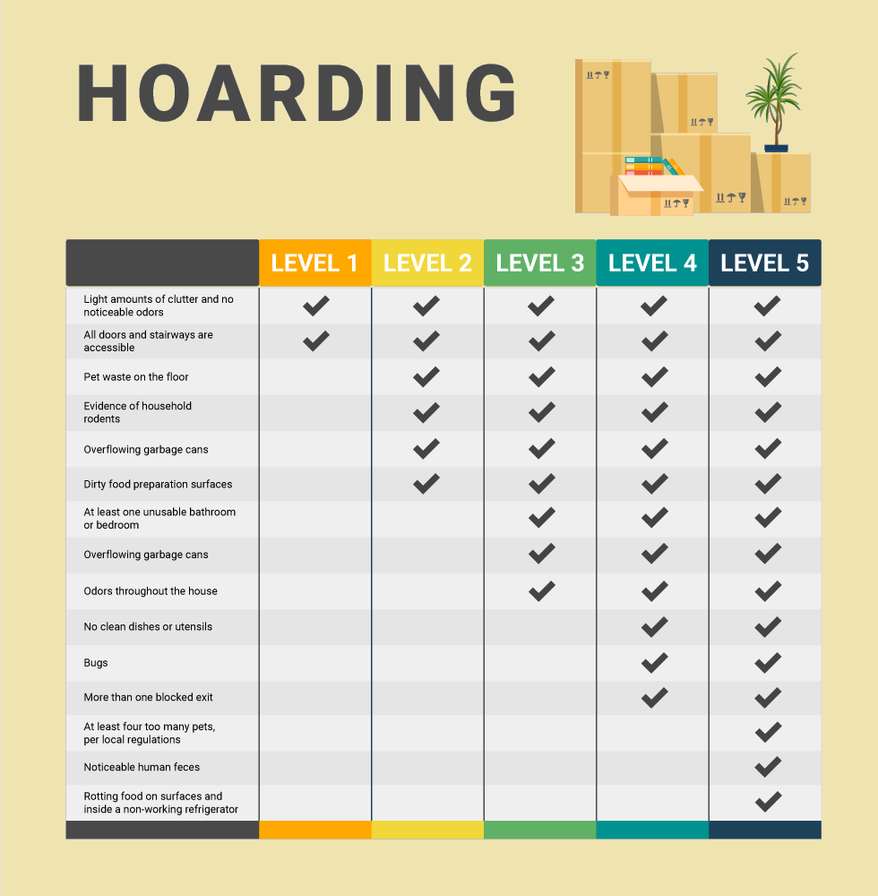 Where do you fall on the hoarding scale?